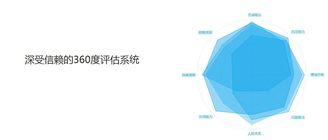 微信职业测评系统